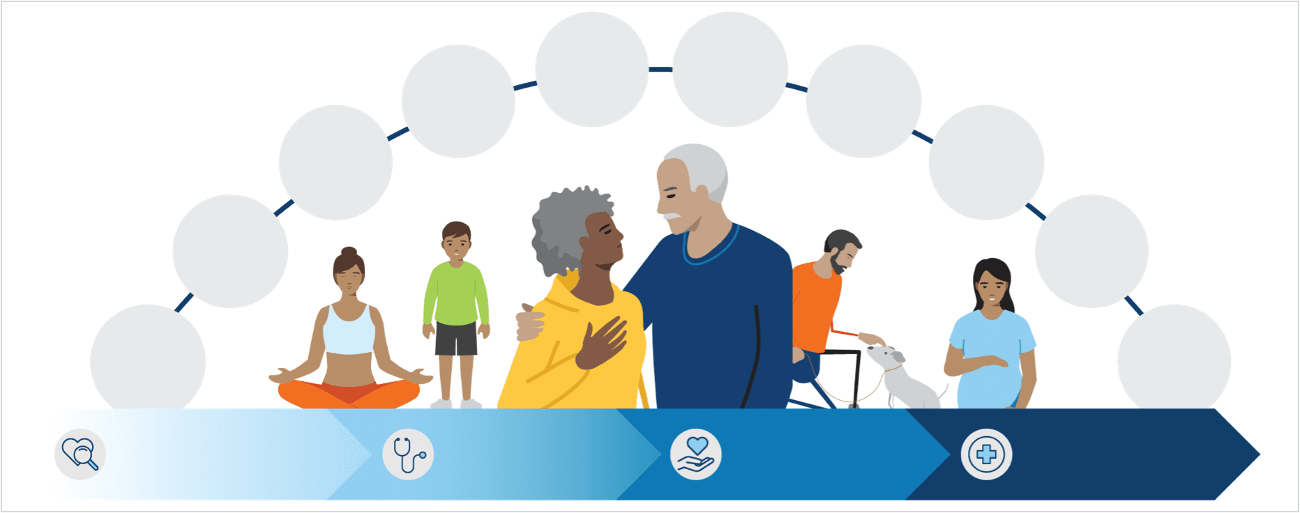 Infographic showing a list of K P  mental health services in an arch above images of a pregnant woman, a child, an older couple, a man with a walker and a dog and pregnant woman. Below this is a set of four arrows with the four levels of care these services are integrated into.