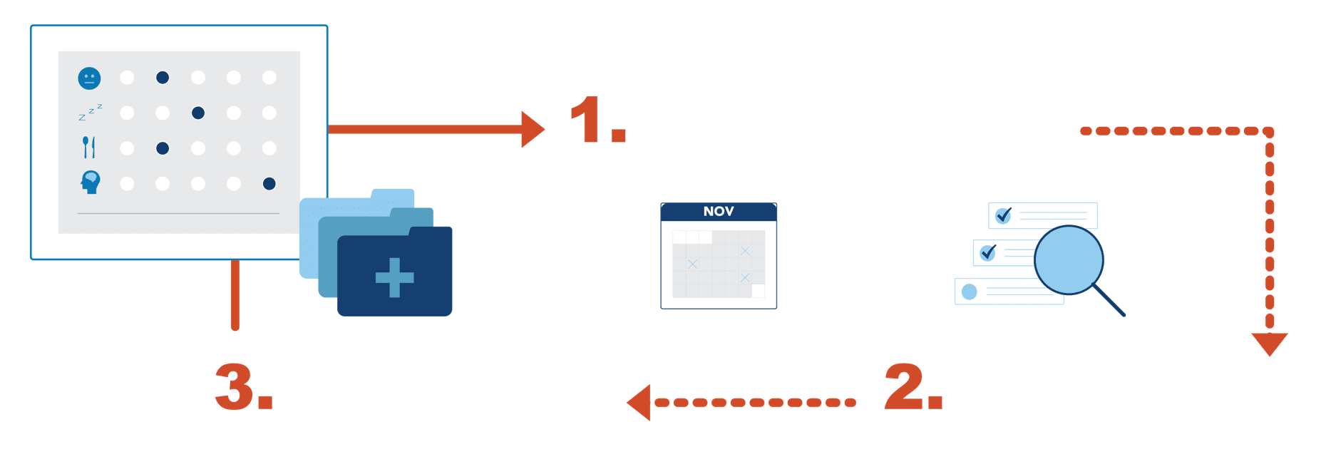 Flow diagram showing the process of obtaining feedback from patients to fine tune care over time