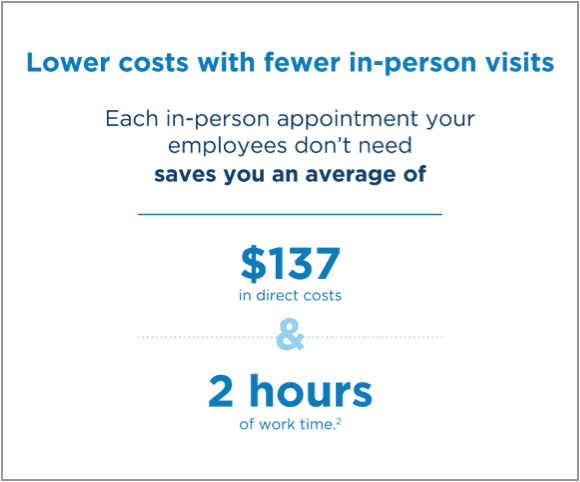 Lower costs with fewer in-person visits. Each in-person appointment your employees don't need saves you an average of $137 in direct costs and 2 hours of work time.