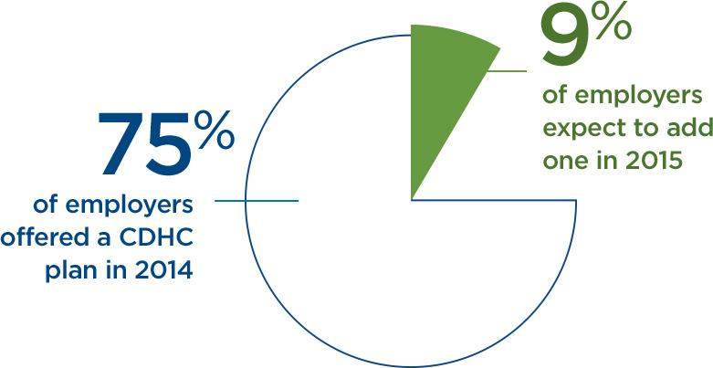 Chart indicating that 75% of employers offered a CDHC plan in 2014 and 9% of employers expect to add one in 2015.