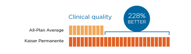 Two Percentage bars indicating that KP Clinics are 228% better than average.