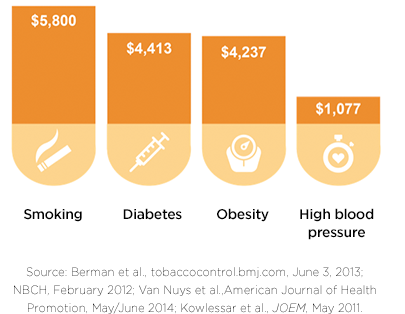 Graph showing the financial cost of smoking, diabetes, obesity and high blood pressues range from $1,077 to $5,800.