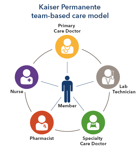 KP-B2B-Team-Based-Model-Graphic