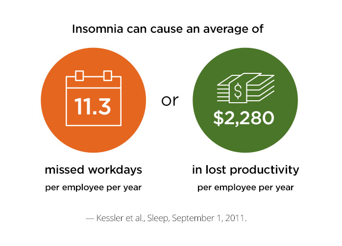 The cost of insomnia is 11.3 missed workday per employee per year or $2,280 in lost productivity per employee per year. Source: Kessler et al., Sleep, September 1, 2011.