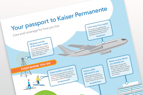 Passport to Kaiser Permanente infographic. Select to access the PDF.