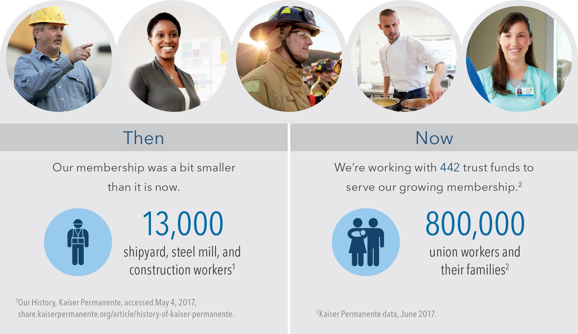 Labor and Trust Funds   Kaiser Permanente