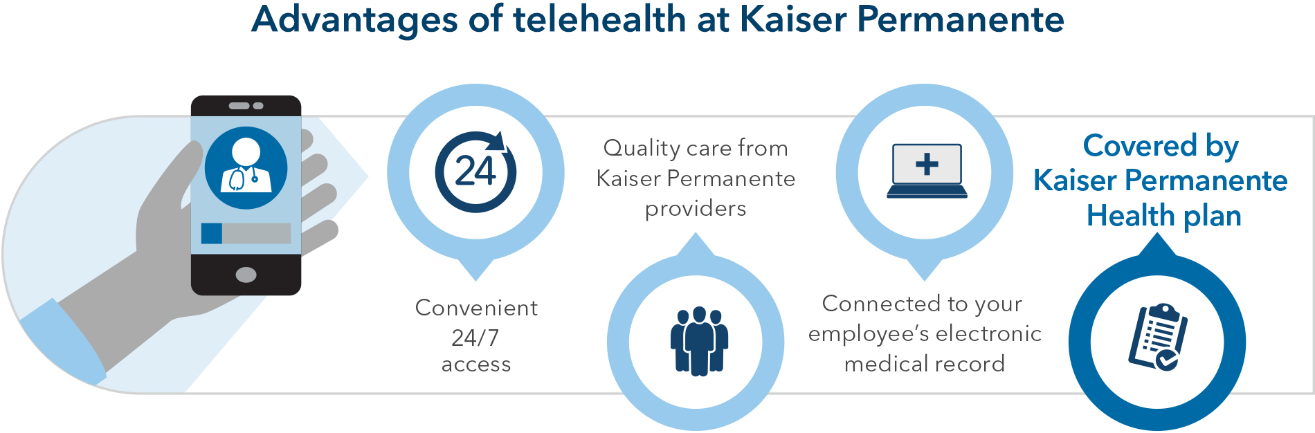 The advantages of telehealth at Kaiser Permanente are convenient 24/7 access, quality care from Kaiser Permanente providers, and connection to your employee's electronic medical record, all covered by your Kaiser Permanente health plan.