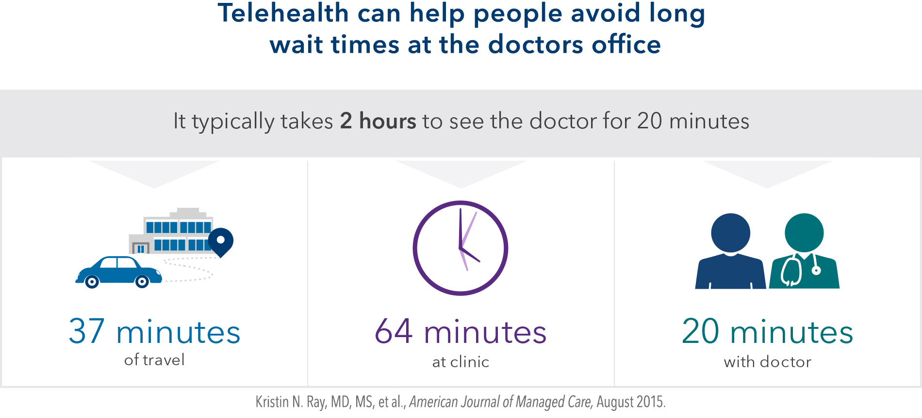 telehealth's potential to transform care delivery | kaiser permanente