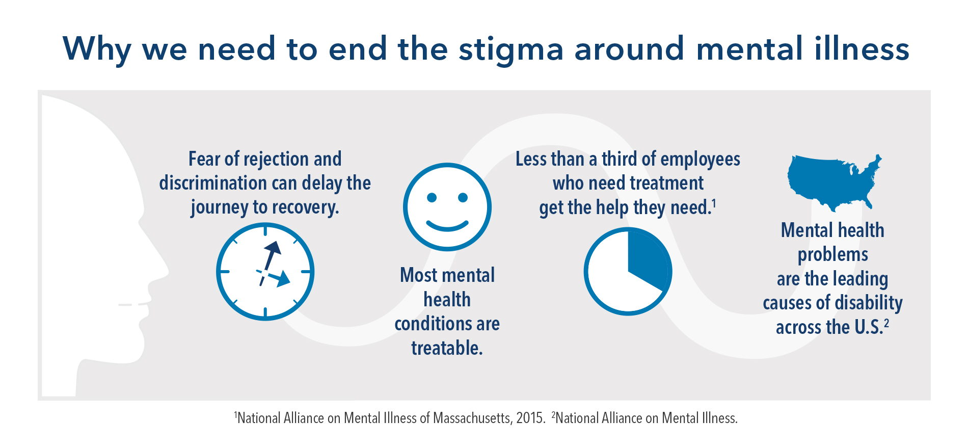 Mental Disorders Among Leading Causes >> Reducing Mental Health Stigma In The Workplace Kaiser