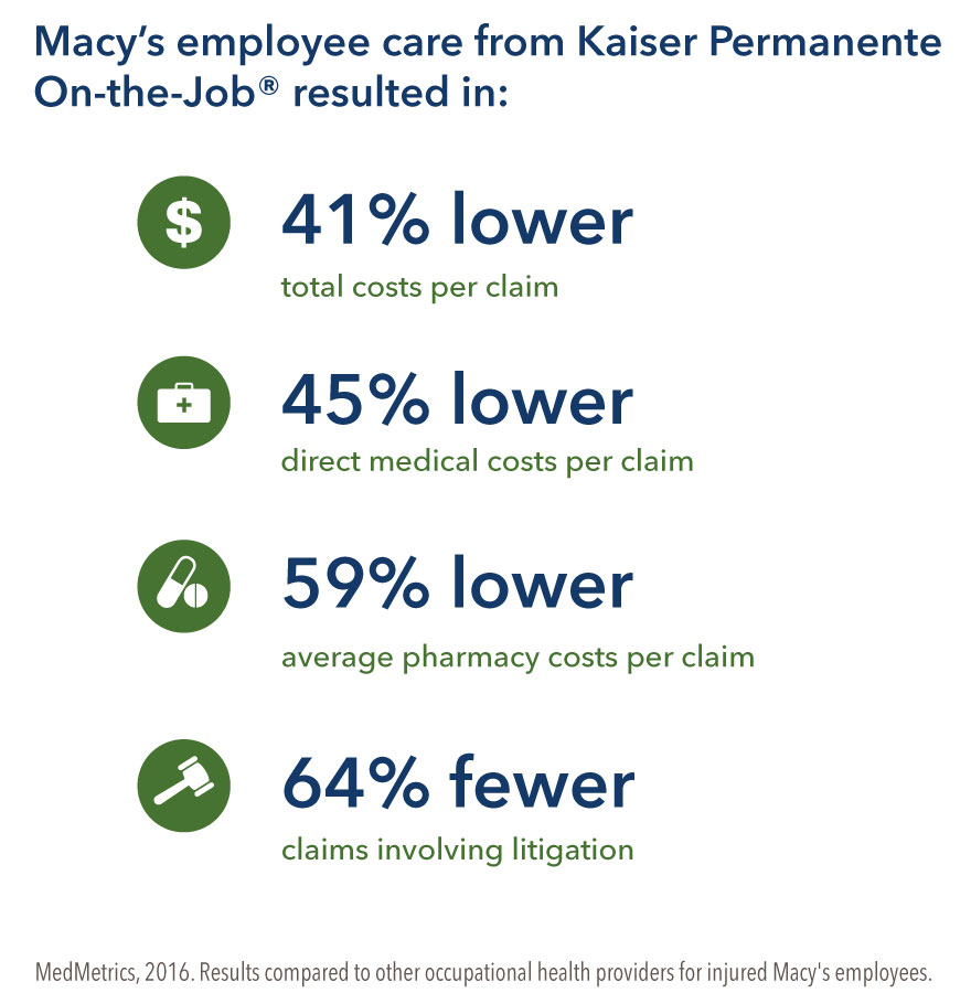 Macy's employee care from Kaiser On-the-Job resulted in: 41% lower total costs per claim, 45% lower direct medical costs per claim, 59% lower average pharmacy costs per claim, 64% fewer claims involving litigation