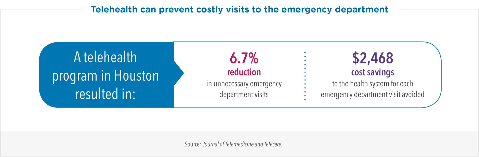 Infographic: Telehealth can prevent costly visits to the emergency department