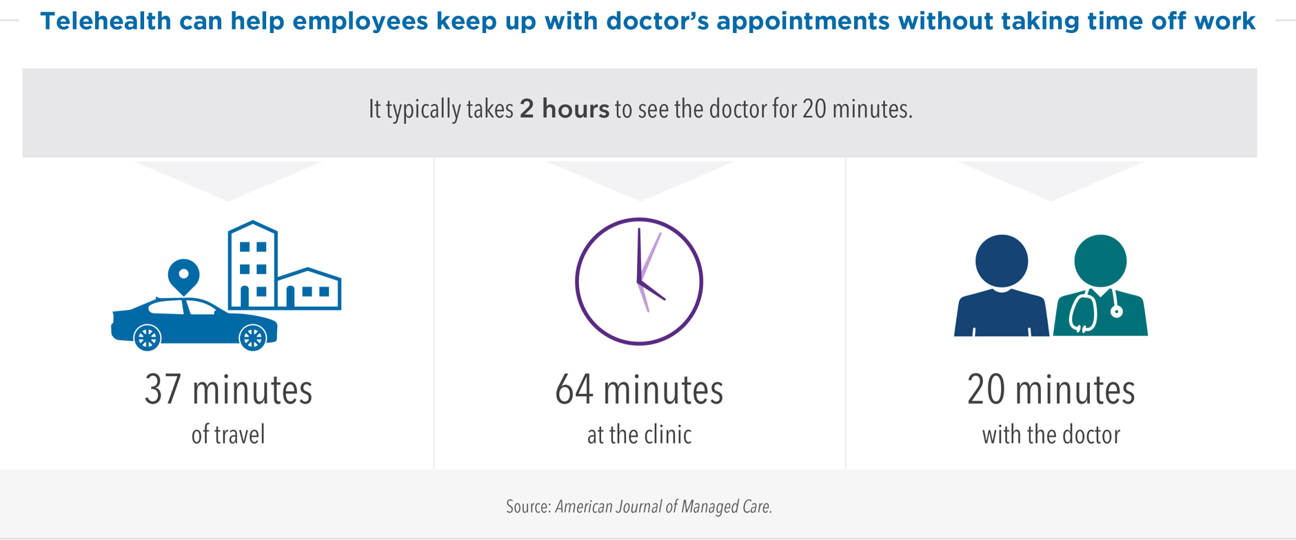 Infographic: It typically takes 2 hours to see the doctor for 20 minutes