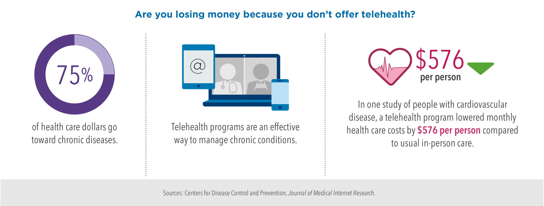 Infographic: Are you losing money because you don't offer telehealth