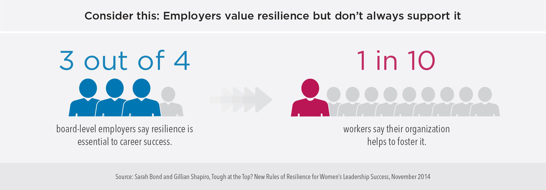 Consider this: Employers value resilience but don't always support it. 3 our of 4 board-level employers say resilience is essential to career success. 1 in 10 workers say their organization helps to foster resilience.