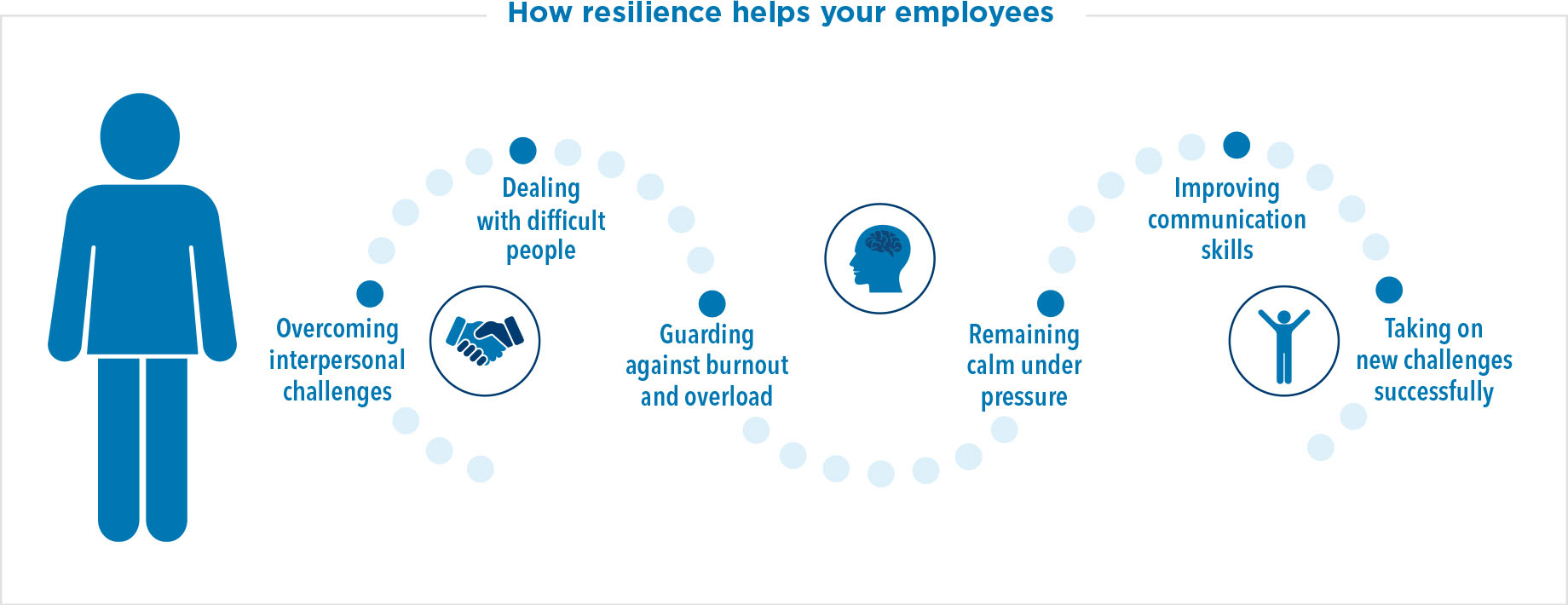 How resilience helps your employees: overcoming interpersonal challenges, dealing with difficult people, guarding against burnout and overload, remaining calm under pressure, improving communication skills, taking on new challenges