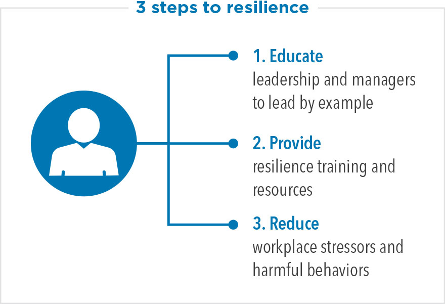 3 steps to resilience: 1) Educate leadership and managers to lead by example 2) Provide resilience training and resources 3) Reduce workplace stressors and harmful behaviors