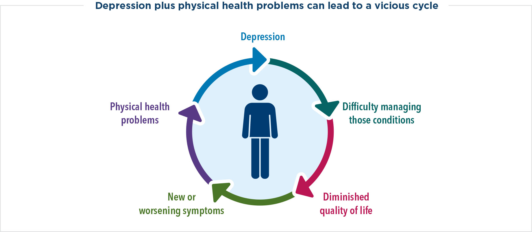 Depression plus physical health problems can lead to a vicious cycle. The cycle of depression, difficulty managing those conditions, diminished quality of life, and new or worsening symptoms is continuous.