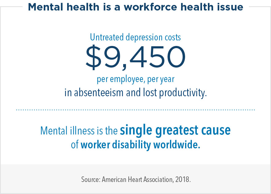 Mental health is a workforce health issue. Untreated depression costs $9,450 per employee, per year in absenteeism and lost productivity. Mental illness is the single greatest cause of worker disability worldwide.