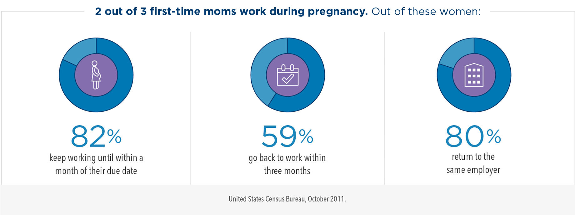 Two out of three first-time moms work during pregnancy. Out of these women, 82% keep working until within a month of their due date, 59% go back to work within three months, and 80% return to the same employer.