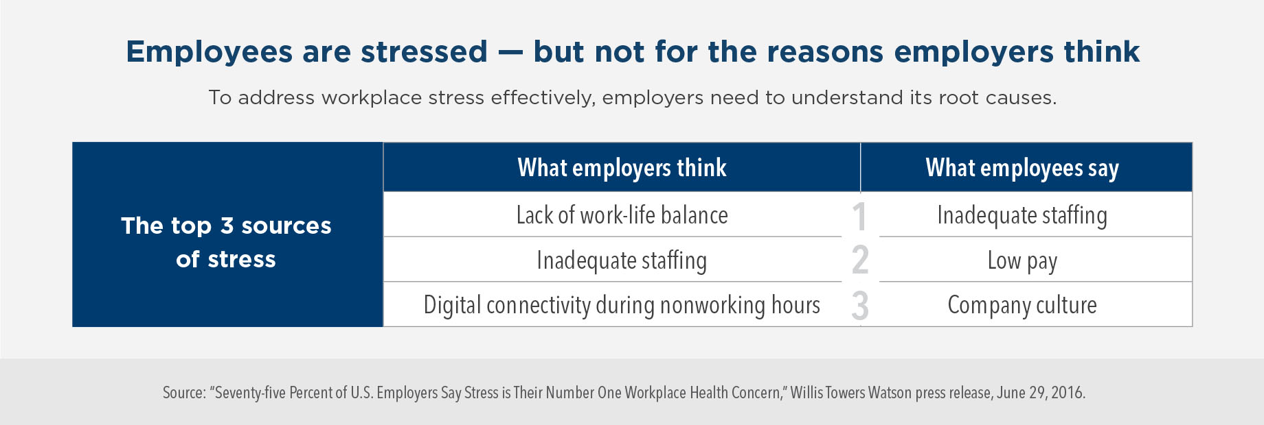 Employees are stressed – but not for the reasons employers think. To address workplace stress effectively, employers need to understand its root causes. Employers think that the top three sources of stress are lack of work-life balance, inadequate staffing, and digital connectivity during nonworking hours. Employees say that the top three sources of stress are inadequate staffing, low pay, and company culture.