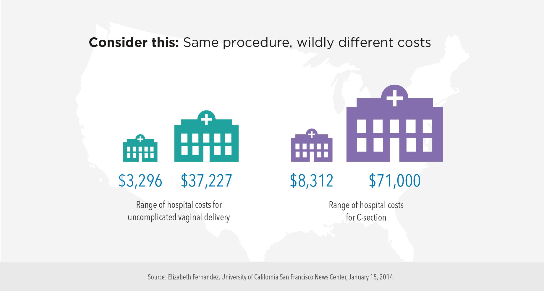 Consider this: Same procedure, wildly different costs. Hospital costs for uncomplicated vaginal delivery range from $3,296 to $37,227, whereas C-sections cost between $8,312 and $71,000.