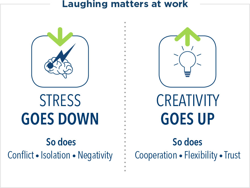 Laughing matters at work. When stress goes down, so does conflict, isolation, and negativity. When creativity goes up, so does cooperation, flexibility, and trust.