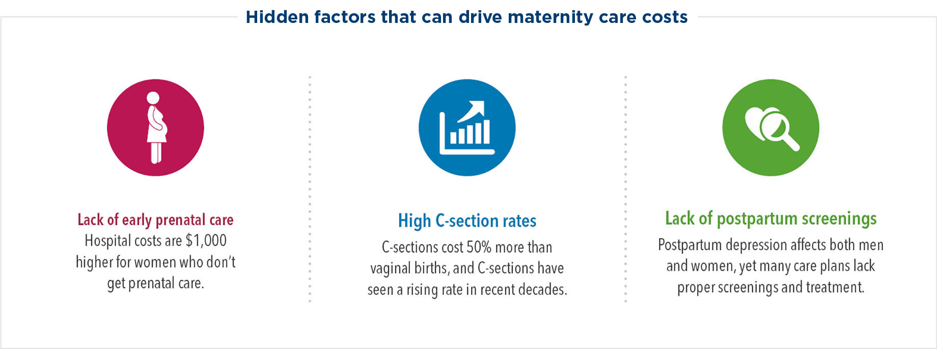 Hidden factors that can drive maternity care costs include lack of prenatal care, high C-section rates, and lack of postpartum screenings. Hospital costs are $1,000 higher for women who don't get prenatal care. C-sections cost 50% more than vaginal births, and C-sections have seen a rising rate in recent decades. Postpartum depression affects both men and women, yet many care plans lack proper screenings and treatment.
