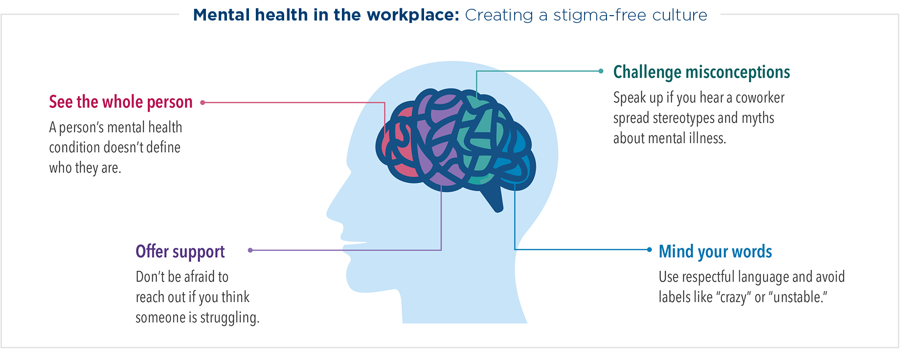 Create a stigma-free culture surrounding mental health in the workplace. See the whole person: a person's mental health condition doesn't define who they are. Offer support: don't be afraid to reach out if you think someone is struggling. Challenge misconceptions: speak up if you hear a coworker spread stereotypes and myths about mental illness. Mind your words: use respectful language and avoid labels like crazy or unstable.