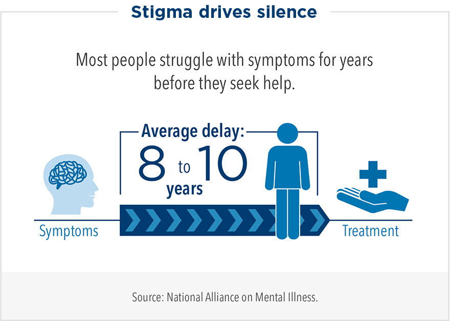 Stigma drives silence. Most people struggle with symptoms for 8 to 10 years before they seek help and treatment.