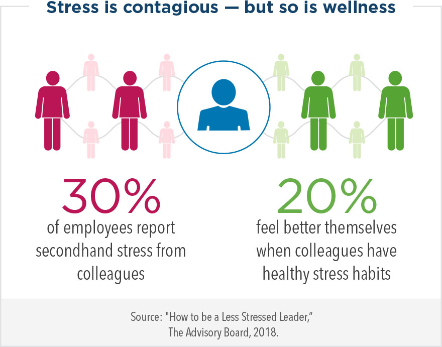 Stress is contagious – but so is wellness. 30% of employees report secondhand stress from colleagues, while 20% feel better themselves when colleagues have healthy stress habits.