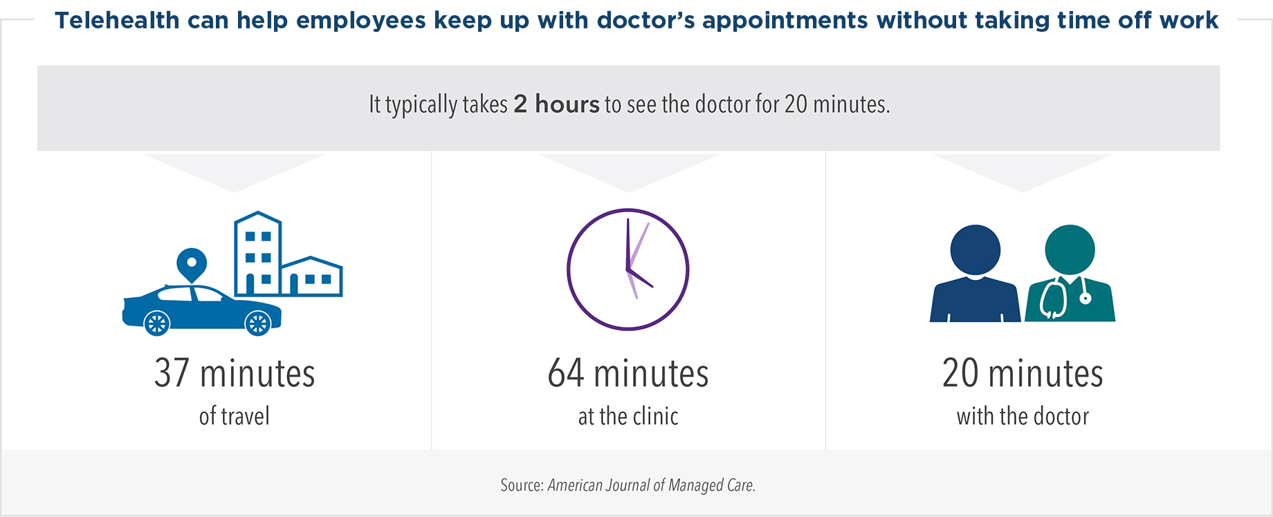 Telehealth can help employees keep up with doctor's appointments without taking time off work. It typically takes two hours to see the doctor for 20 minutes, including 37 minutes of travel, 64 minutes at the clinic, and 20 minutes with the doctor.