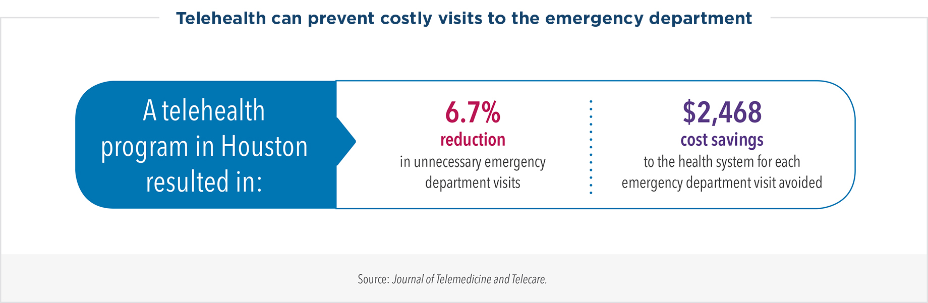 Telehealth can prevent costly visits to the emergency department. A telehealth program in Houston resulted in a 6.7% reduction in unnecessary emergency department visits and a cost savings of $2,468 to the health system for each emergency department visit avoided.
