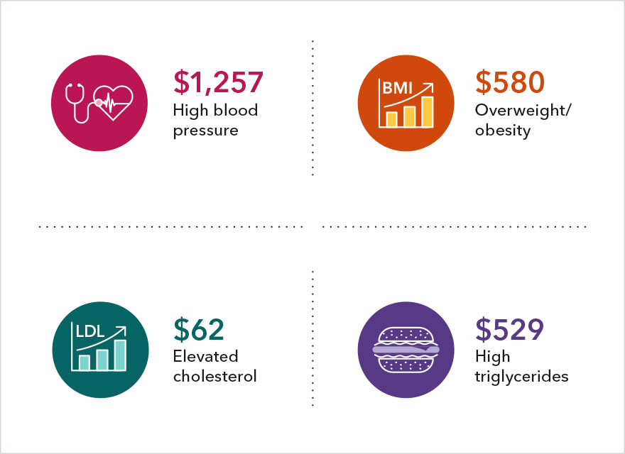 Graphic shows the costs of various preventable conditions. High blood pressure, $1,257; overweight/obesity, $580; elevated cholesterol, $62; and high triglycerides, $529.