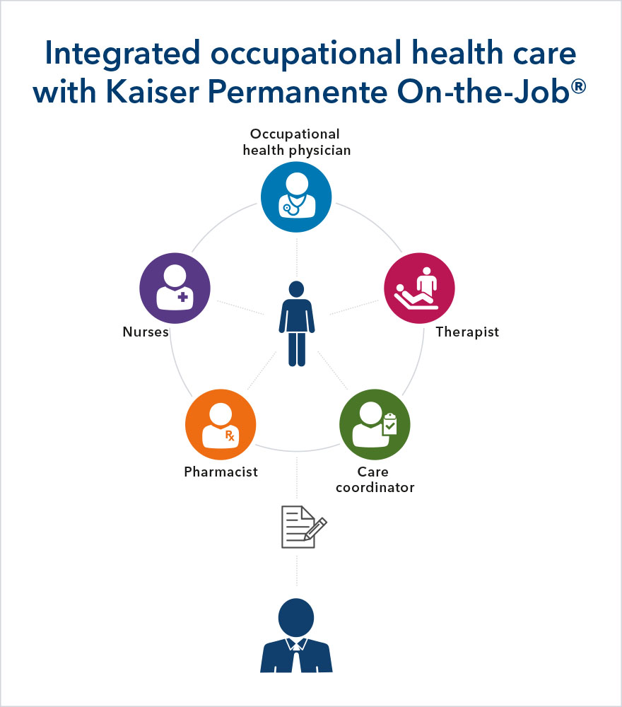 Integrated occupational health care with Kaiser Permanente On-the-Job includes an occupational health physician, therapist, care coordinator, pharmacist, and nurses.