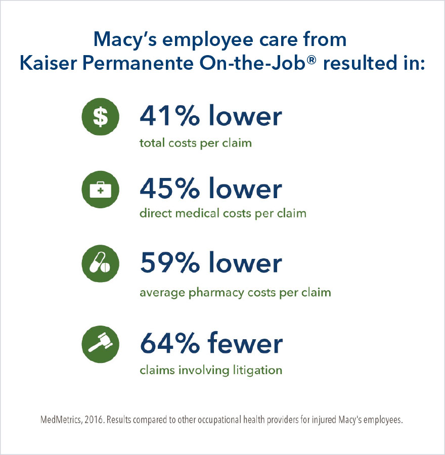 Macy's employee care from Kaiser Permanente On-the-Job resulted in: 41% lower total costs per claim, 45% lower direct medical costs per claim, 59% lower average pharmacy costs per claim, 64% fewer claims involving litigation.