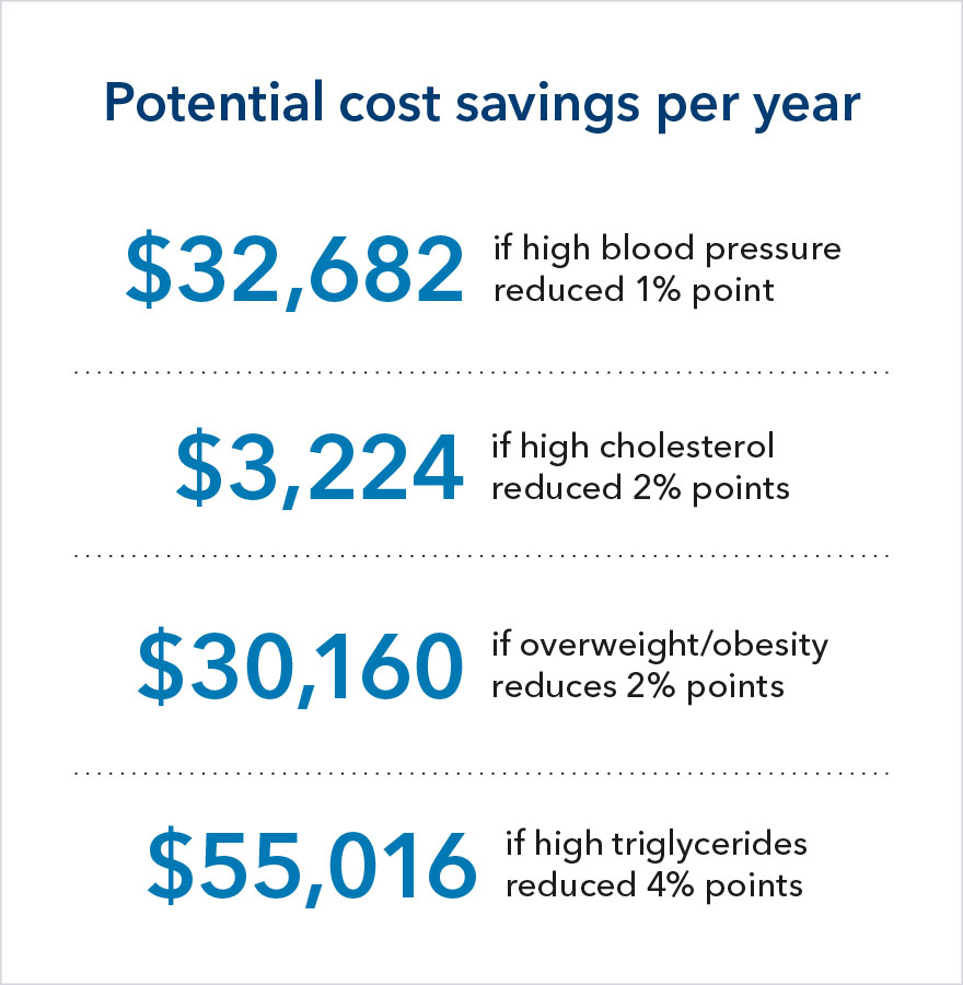 The potential cost savings per year if high blood pressure is reduced by 1 percentage point is $32,682; if high cholesterol is reduced by 2 percentage points is $3,224; if overweight/obesity is reduced by 2 percentage points is $30,160; and if high triglycerides are reduced by 4 percentage points is $55,016.