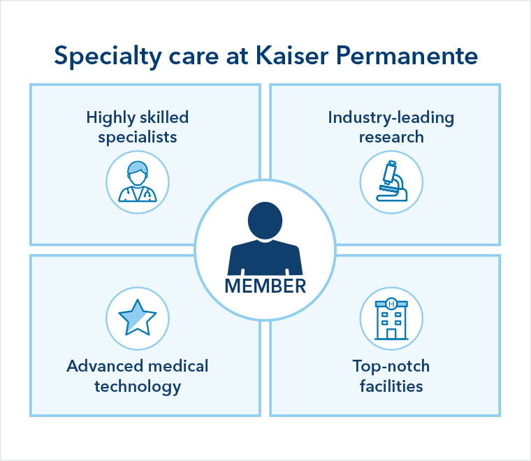 With specialty care at Kaiser Permanente, the member is surrounded by highly skilled specialists, advanced medical technology, top-notch facilities, and industry-leading research.