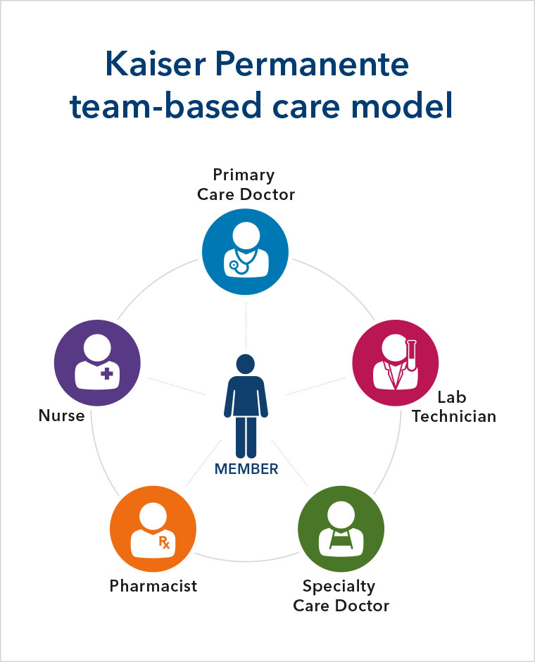 Kaiser Permanente team-based care model. Diagram shows Kaiser Permanente member in the center of a wheel, with spokes pointing outwards to Primary Care Doctor, Lab Technician, Specialty Care Doctor, Pharmacist and Nurse.