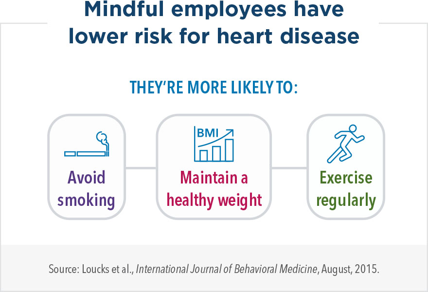 Mindful employees have lower risk for heart disease. They're more likely to avoid smoking, maintain a healthy weight, and exercise regularly.