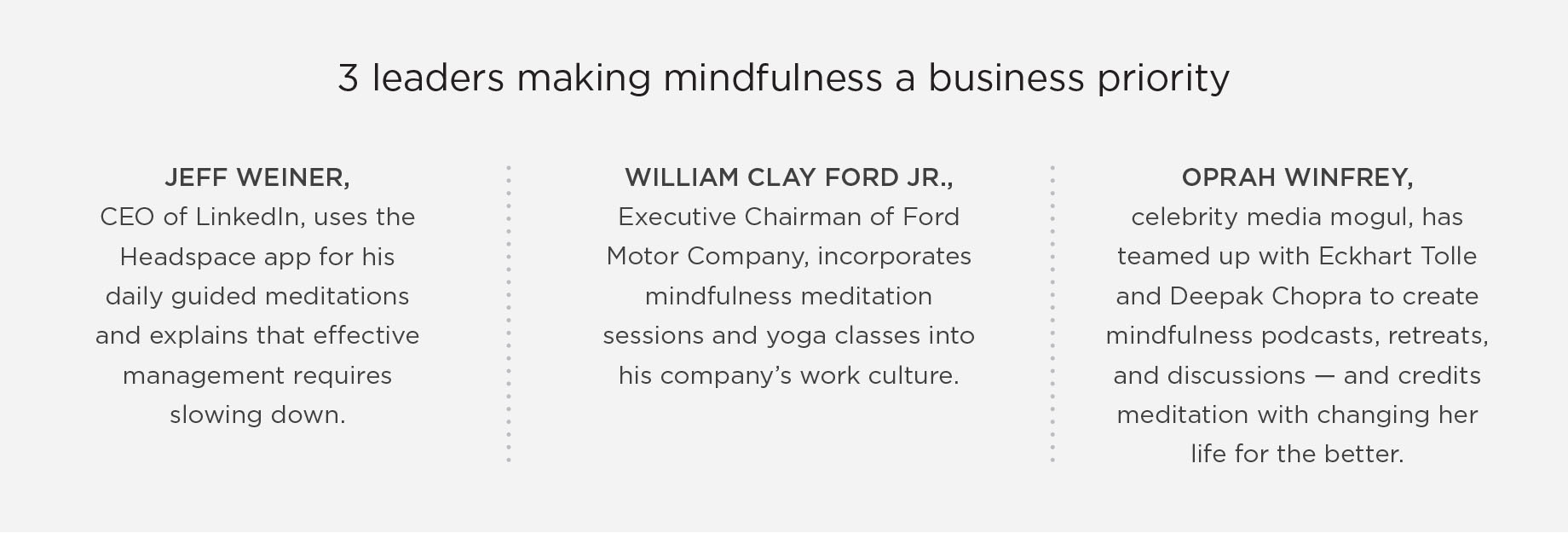 3 leaders making mindfulness a business priority: Jeff Weiner, CEO of LinkedIn, uses the Headspace app for his daily guided meditations and explains that effective management requires slowing down. William Clay Ford Jr., Executive Chairman of Ford Motor Company, incorporates mindfulness meditation sessions and yoga classes into his company's work culture. Oprah Winfrey, celebrity media mogul, has teamed up with Eckhart Tolle and Deepak Chopra to create mindfulness podcasts, retreats, and discussions – and credits meditation with changing her life for the better.
