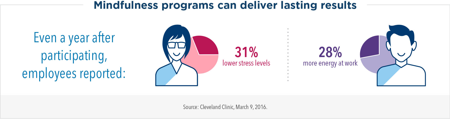 Mindfulness programs can deliver lasting results. Even a year after participating, employees reported 31% lower stress levels and 28% more energy at work.
