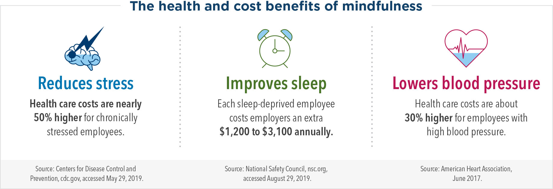 The health and cost benefits of mindfulness: mindfulness reduces stress, improves sleep, and lowers blood pressure. Health care costs are nearly 50% higher for chronically stressed employees. Each sleep-deprived employee costs employers an extra $1,200 to $3,100 annually. Health care costs are about 30% higher for employees with high blood pressure.