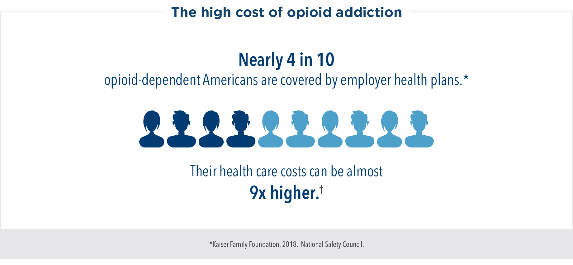 The high cost of opioid addiction: Nearly 4 in 10 opioid-dependent Americans are covered by employer health plans. Their health care costs cam be almost 9 times higher.