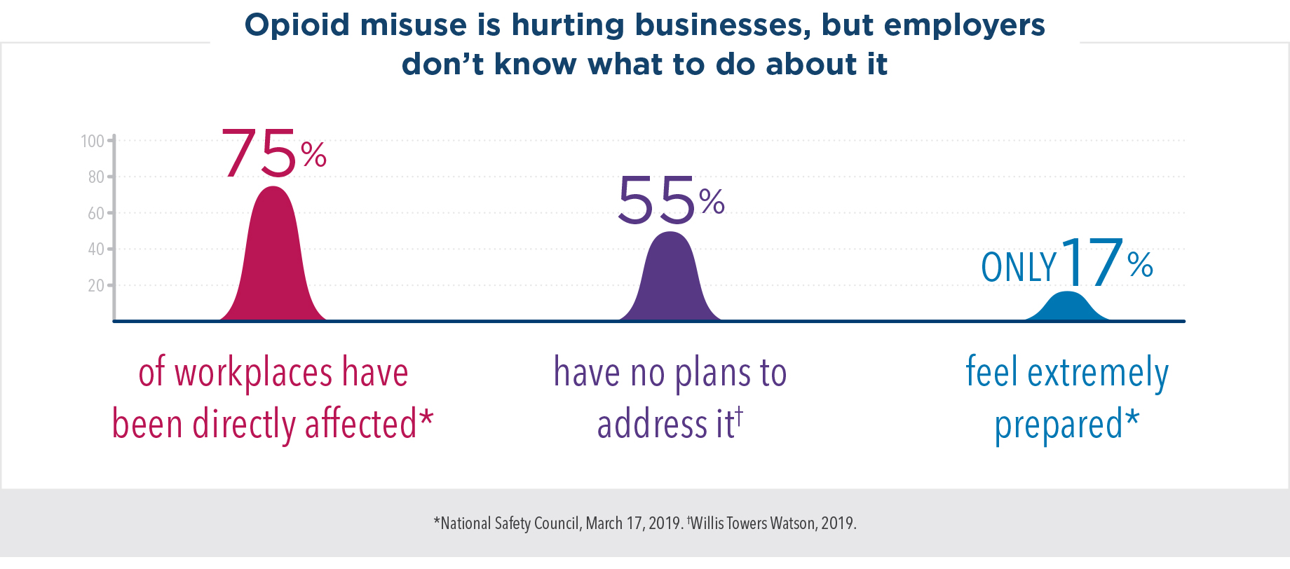 Opioid misuse is hurting businesses, but employers don't know what to do about it. 75% of workplaces have been directly affected, but 55% have no plans to address it. Only 17% feel extremely prepared.