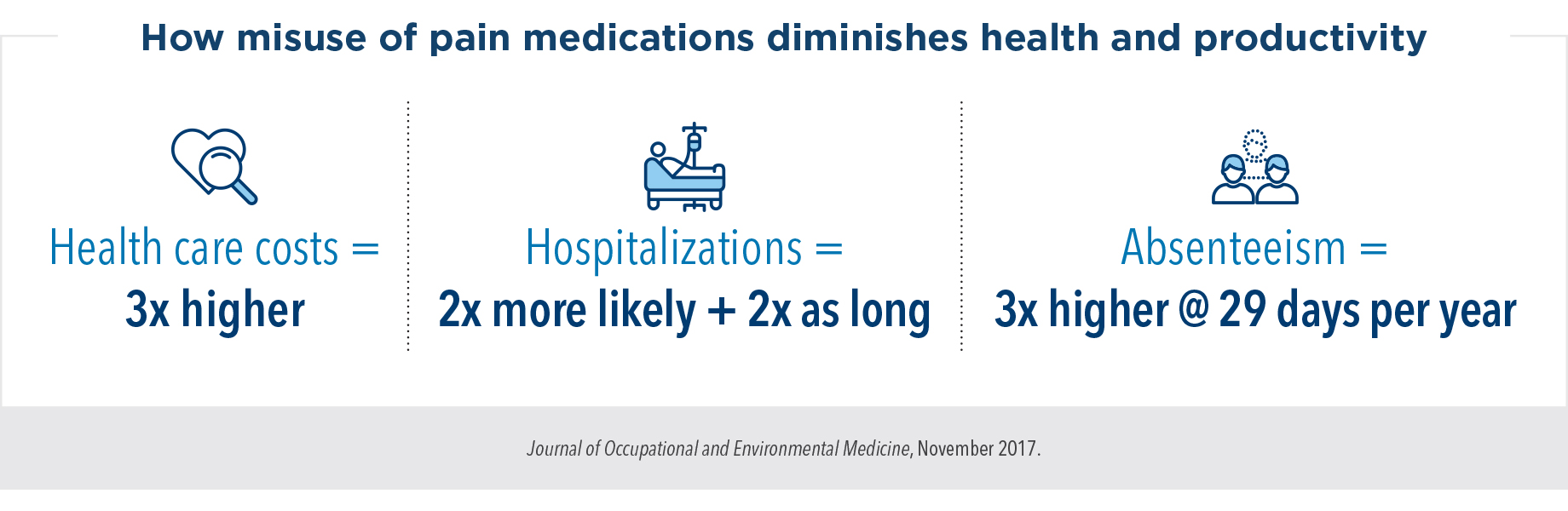 How misuse of pain medications diminishes health and productivity: Health care costs = 3 times higher; hospitalizations = two times more likely and two times as long; absenteeism = three times higher at 29 days per year
