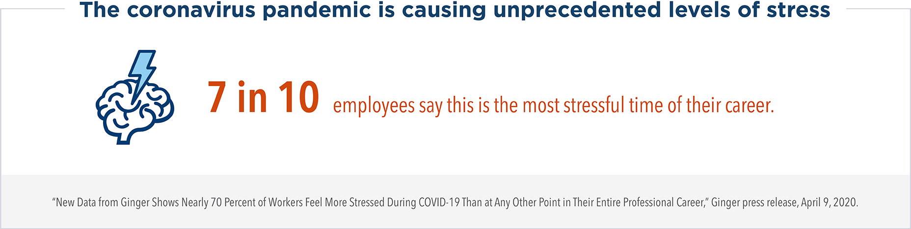 The coronavirus pandemic is causing unprecedented levels of stress. 7 in 10 employees say this is the most stressful time of their career.