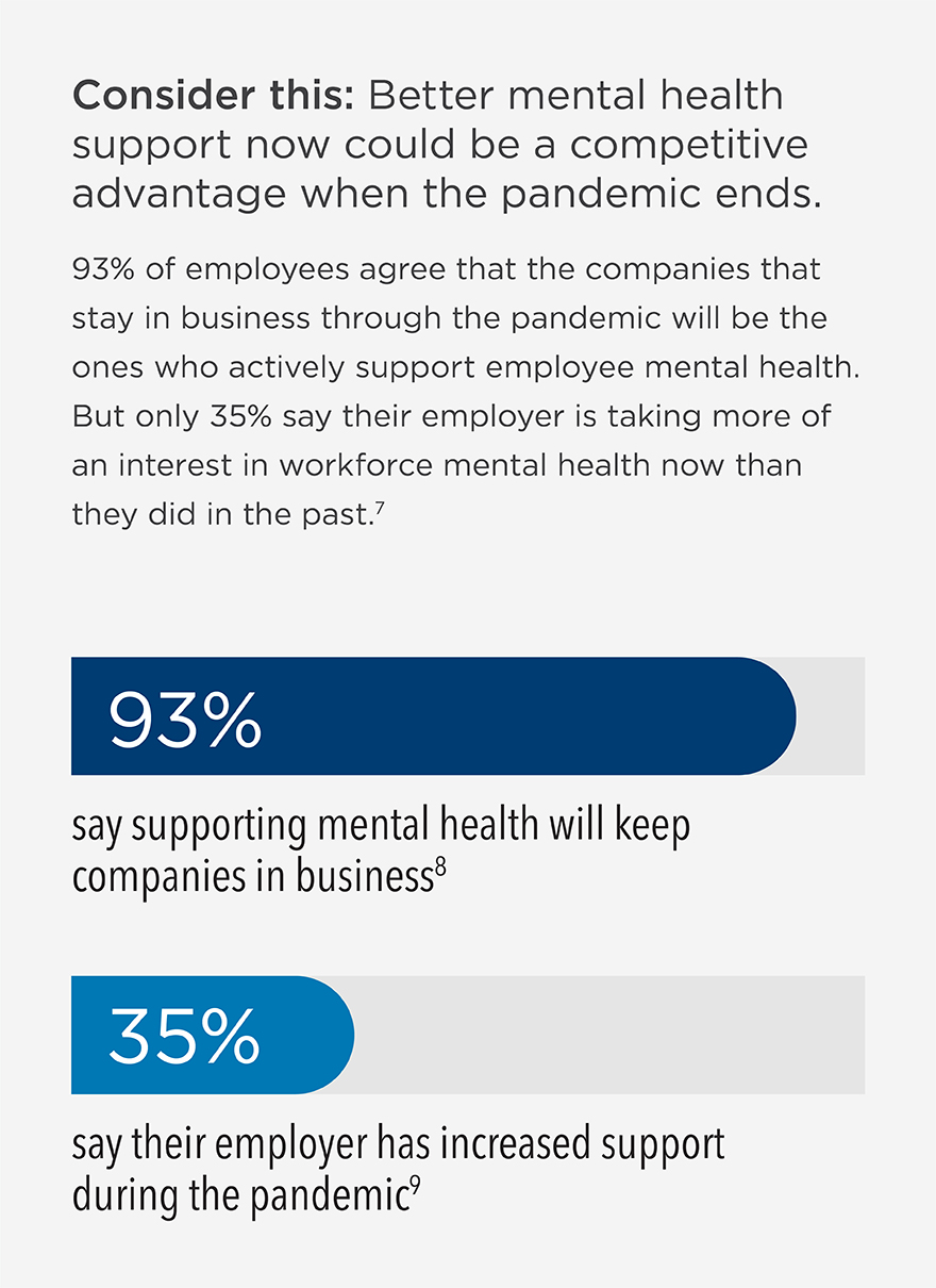 Consider this: Better mental health support now could be a competitive advantage when the pandemic ends. 93% of employees agree that the companies that stay in business through the pandemic will be the ones who actively support employee mental health. But only 35% say their employer is taking more of an interest in workforce mental health or increasing that support more now than they did in the past.