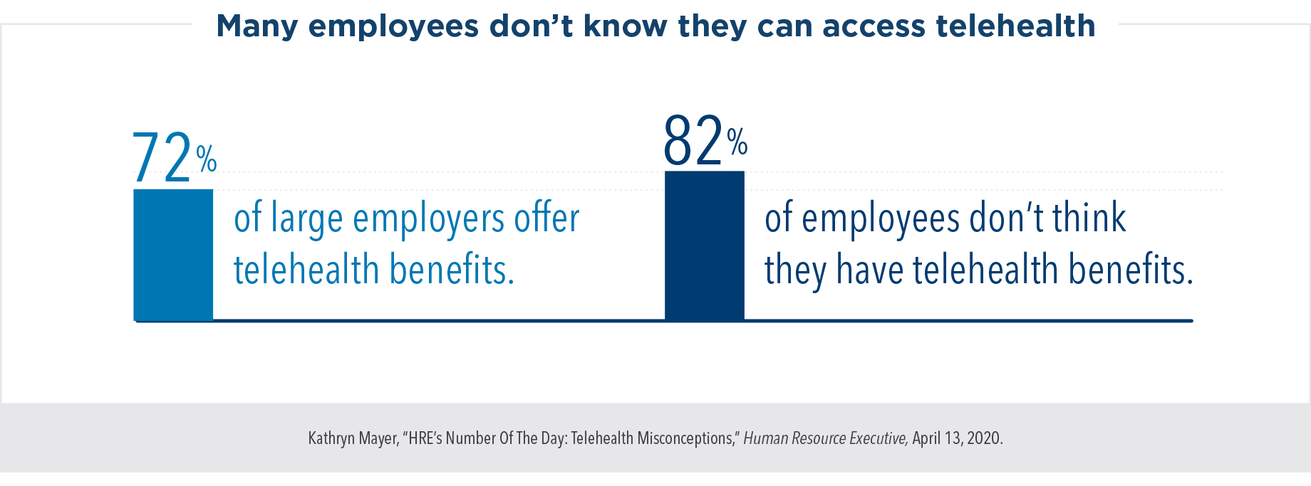 Many employees don't know they can access telehealth. 72% of large employers offer telehealth benefits, but 82% of employees don't think they have telehealth benefits.