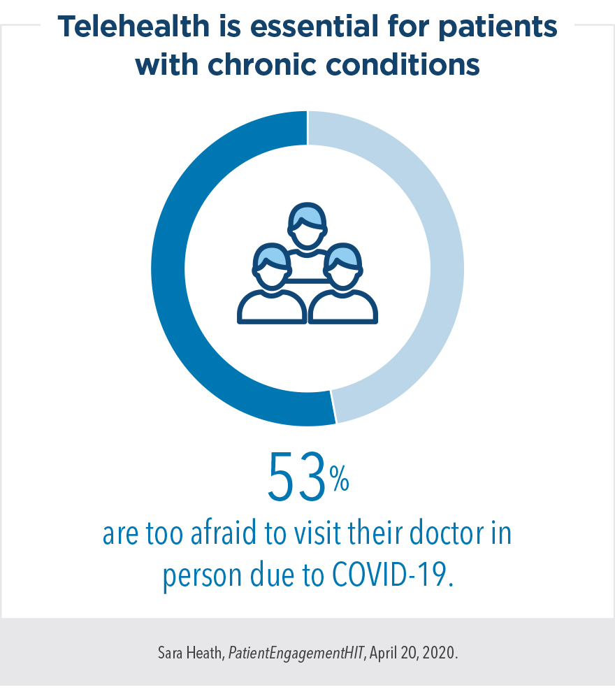 Telehealth is essential for patients with chronic conditions. 53% are too afraid to visit their doctor in person due to COVID-19.