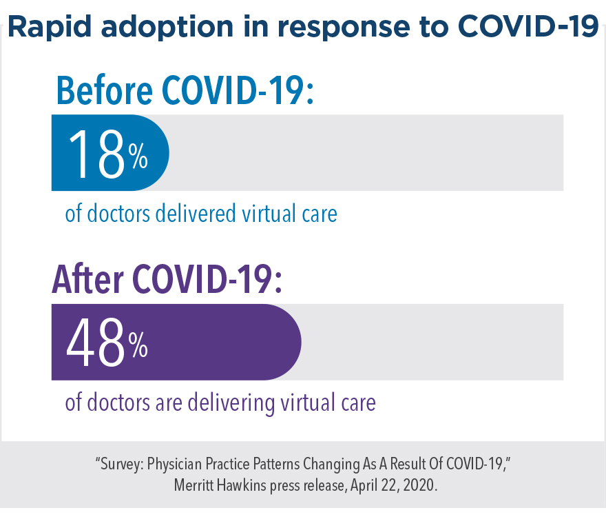 Rapid adoption in response to COVID-19: Before COVID-19, 18% of doctors delivered virtual care. After COVID-19, 48% of doctors are delivering virtual care.